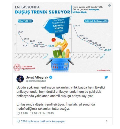 """Hazine ve Maliye Bakanı Albayrak, """"Enflasyonda düşüş trendi sürüyor."""