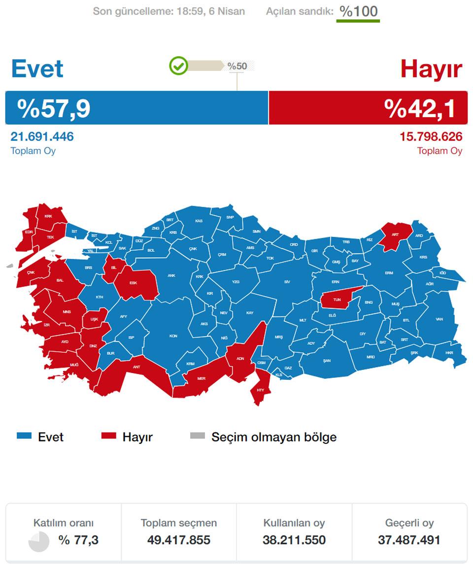 Referandum Sonuçları 2010 – Seçim Sonuçları